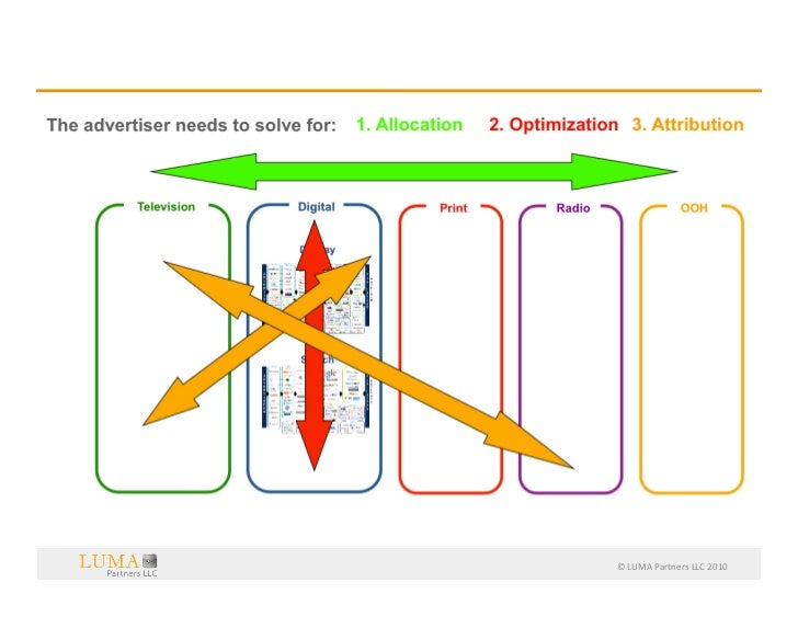 The  Ad  Market  Opportunity  is  Much  Bigger   The advertiser needs to solve for:     1. Allocation     2....