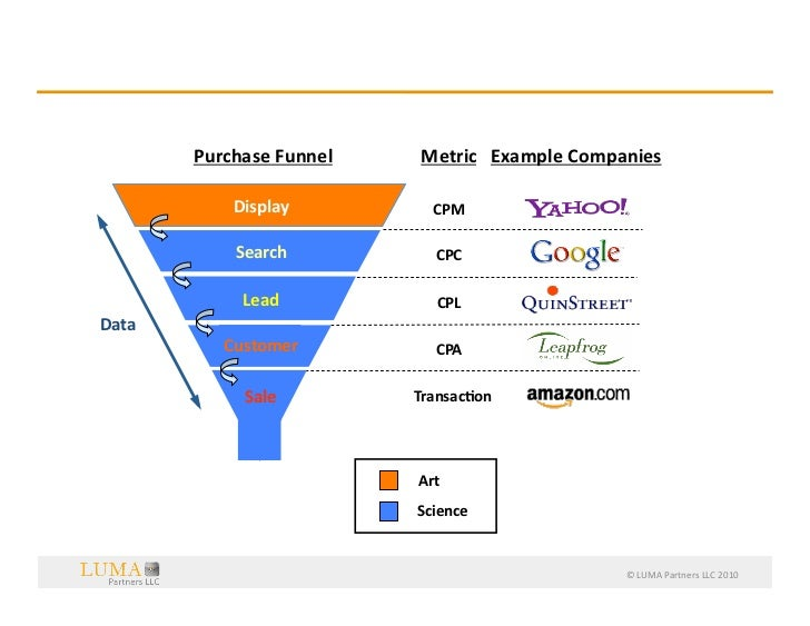Implica8ons  for  the  Purchase  Funnel…                 Purchase  Funnel                                   ...