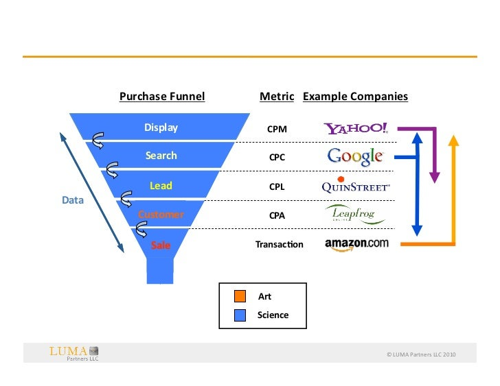 …Include  a  Collapse  of  the  Funnel                  Purchase  Funnel                                  ...