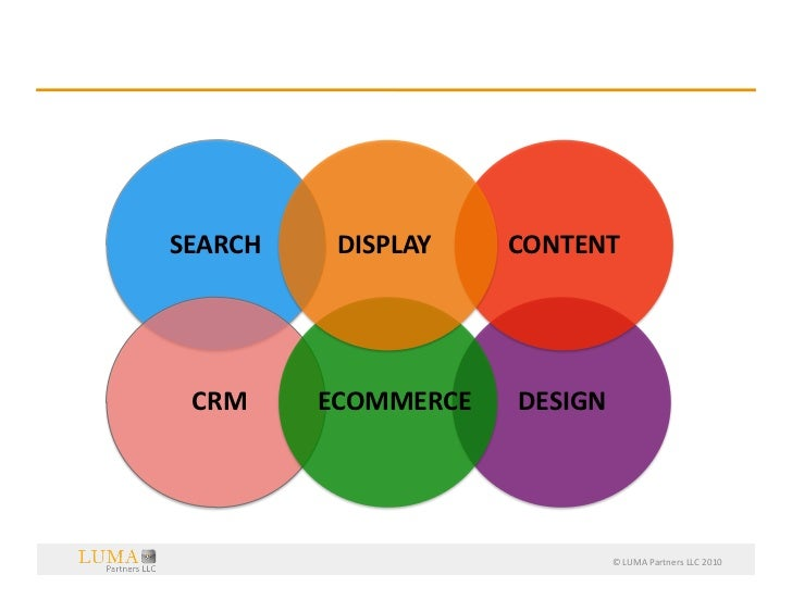 Think  Big:  More  Than  Just  Media                   SEARCH             DISPLAY           CONTENT     ...