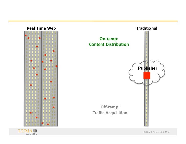 Science-‐ified  Content  Discovery:  Publisher  Nirvana?       Real  Time  Web                            ...