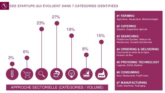 DES STARTUPS QUI ÉVOLUENT DANS 7 CATÉGORIES IDENTIFIÉES 2% 6% 23% 15% 27% 8% 19% #1 FARMING Agriculture, Aquaculture, Biot...