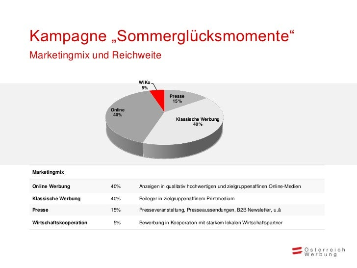"""Kampagne """"Sommerglücksmomente""""Marketingmix und Reichweite                                  WiKo                           ..."""