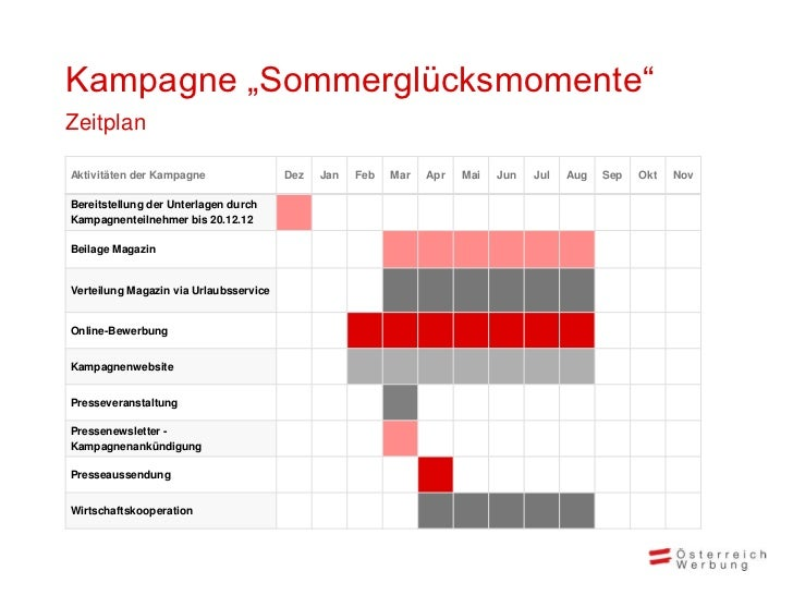 "Kampagne ""Sommerglücksmomente""ZeitplanAktivitäten der Kampagne                Dez   Jan   Feb   Mar   Apr   Mai   Jun   Ju..."
