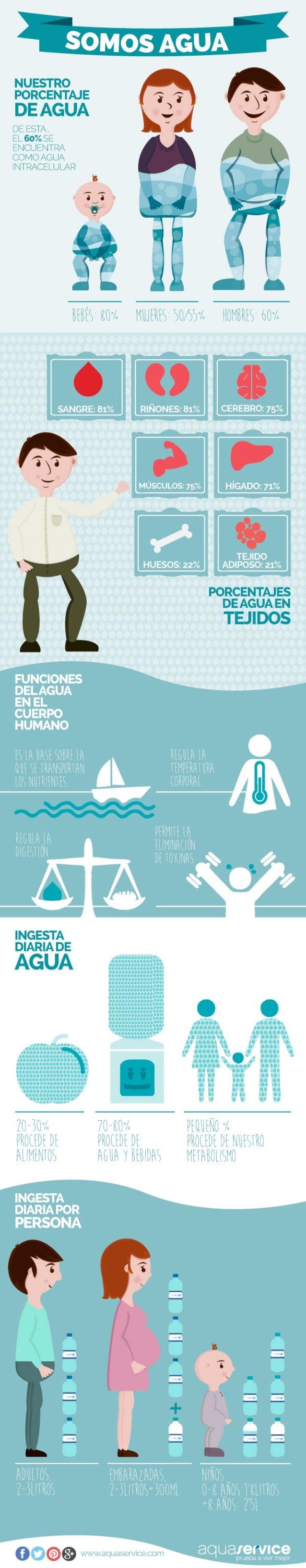 Infografía Somos Agua -Día Mundial del Agua Aquaservice