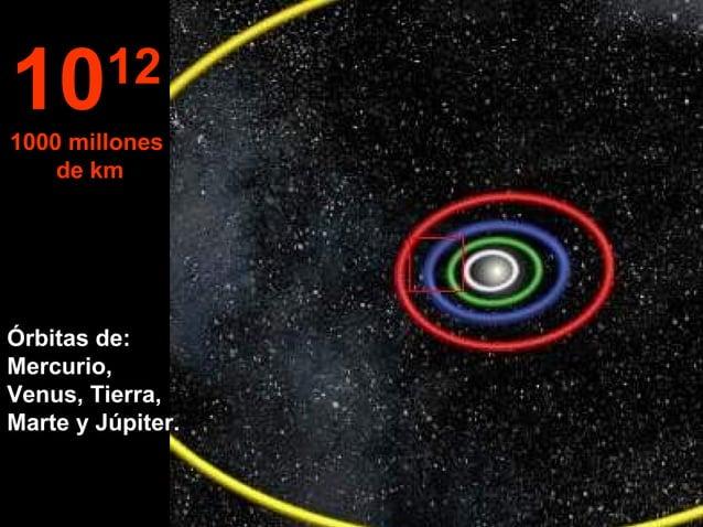 Órbitas de: Mercurio, Venus, Tierra, Marte y Júpiter. 1012 1000 millones de km