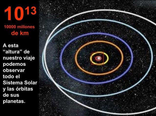 """A esta """"altura"""" de nuestro viaje podemos observar todo el Sistema Solar y las órbitas de sus planetas. 1013 10000 millones..."""