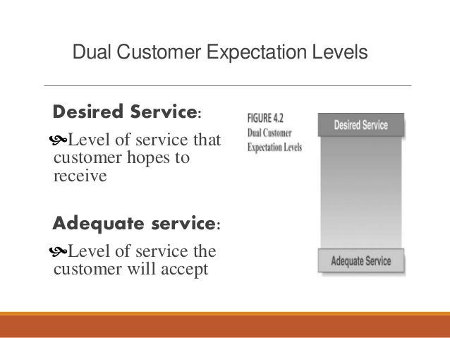 customer perception of service