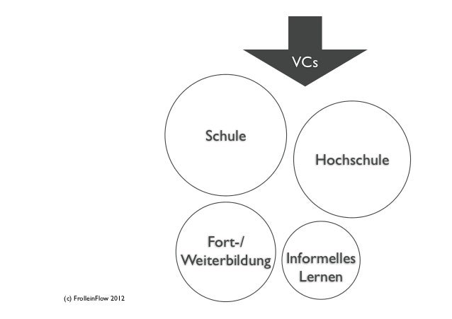 VCs                           Schule                                           Hochschule                           Fort-/...