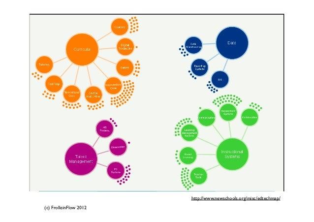 http://www.newschools.org/misc/edtechmap/(c) FrolleinFlow 2012