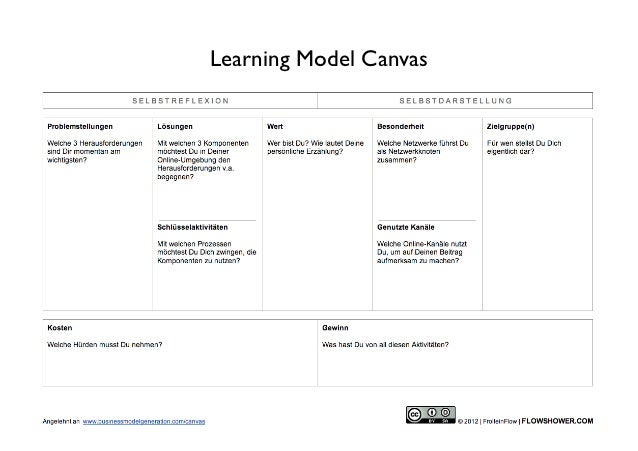 Learning Model Canvas(c) FrolleinFlow 2012