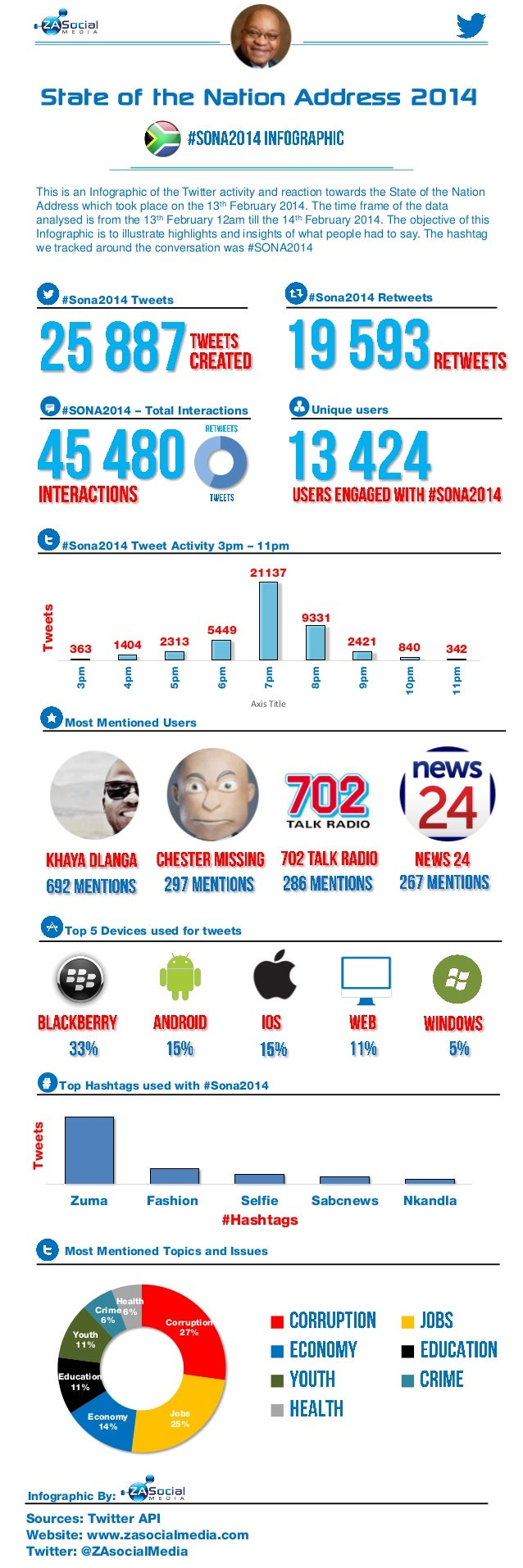 State of the Nation Address 2014 This is an Infographic of the Twitter activity and reaction towards the State of the Nati...