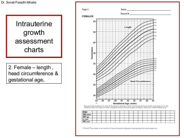 Small For Gestational Age Chart Aprilnamas
