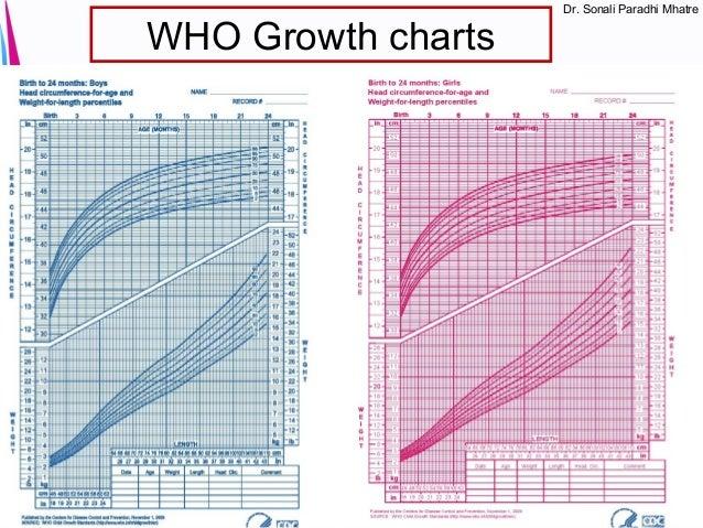 Aga Sga Lga Growth Chart Timiznceptzmusic