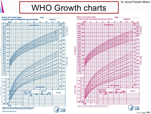 Premature Growth Chart Selol Ink