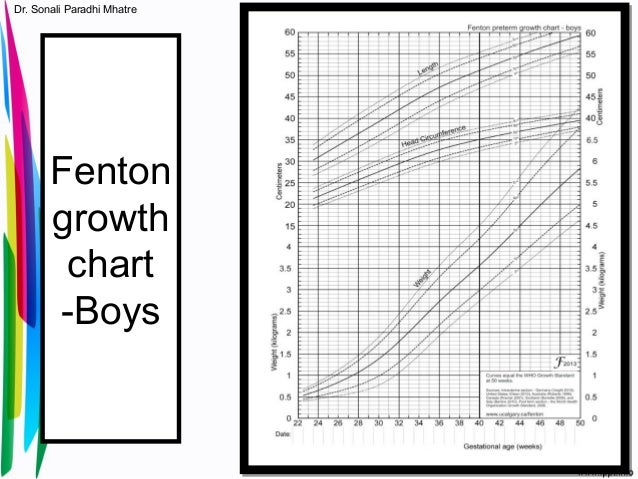 fenton growth chart