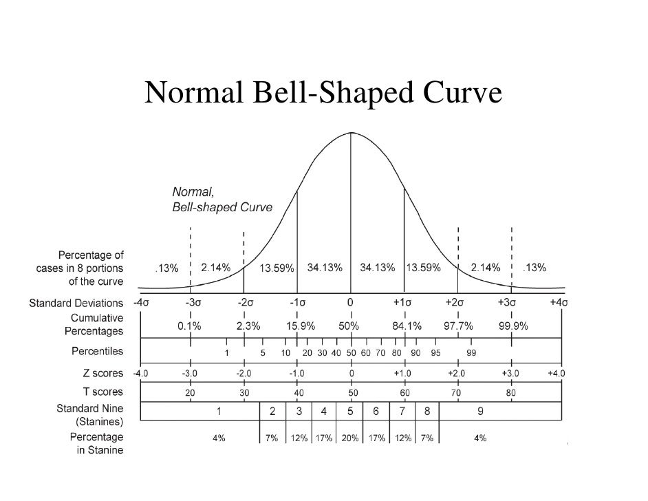 An Introduction to the Bell Curve - ThoughtCo