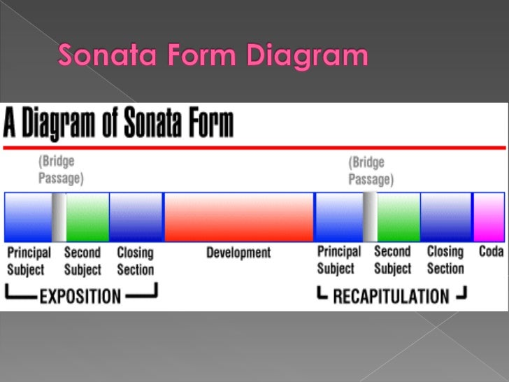 musical sonata form diagram sonata form diagram