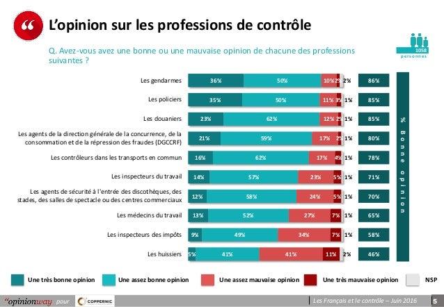 Sondage OpinionWay pour Coppernic - Les Français et le contrôle   Jui… 0db4839396c8