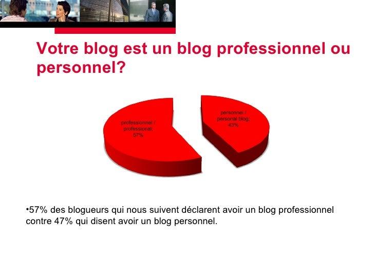 Votre blog est un blog professionnel ou personnel? <ul><li>57% des blogueurs qui nous suivent déclarent avoir un blog prof...