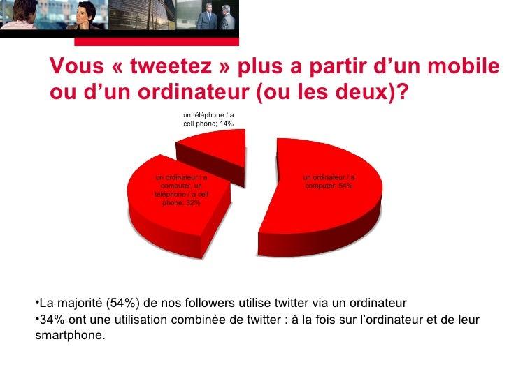Vous «tweetez» plus a partir d'un mobile ou d'un ordinateur (ou les deux)?  <ul><li>La majorité (54%) de nos followers u...