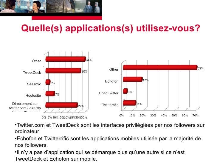 Quelle(s) applications(s) utilisez-vous? <ul><li>Twitter.com et TweetDeck sont les interfaces privilégiées par nos followe...
