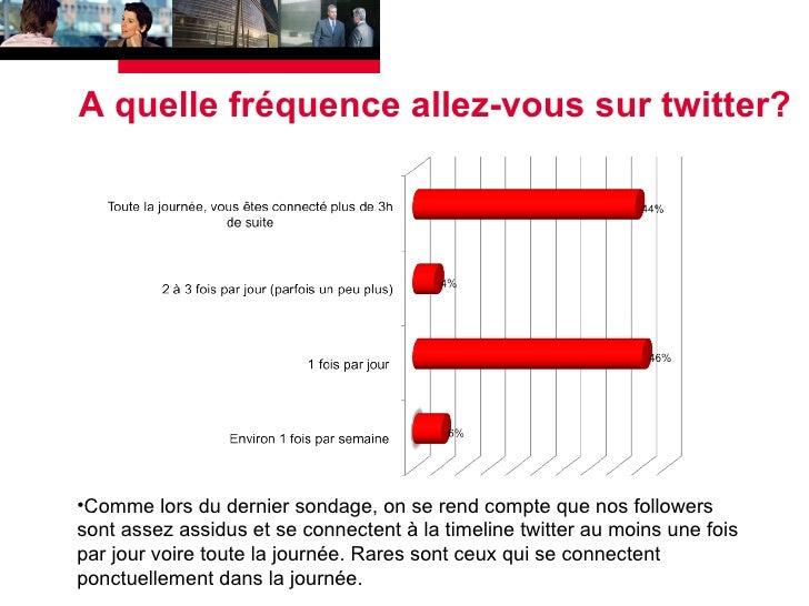 A quelle fréquence allez-vous sur twitter? <ul><li>Comme lors du dernier sondage, on se rend compte que nos followers sont...