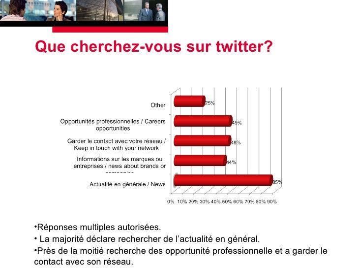 Que cherchez-vous sur twitter? <ul><li>Réponses multiples autorisées. </li></ul><ul><li>La majorité déclare rechercher de ...