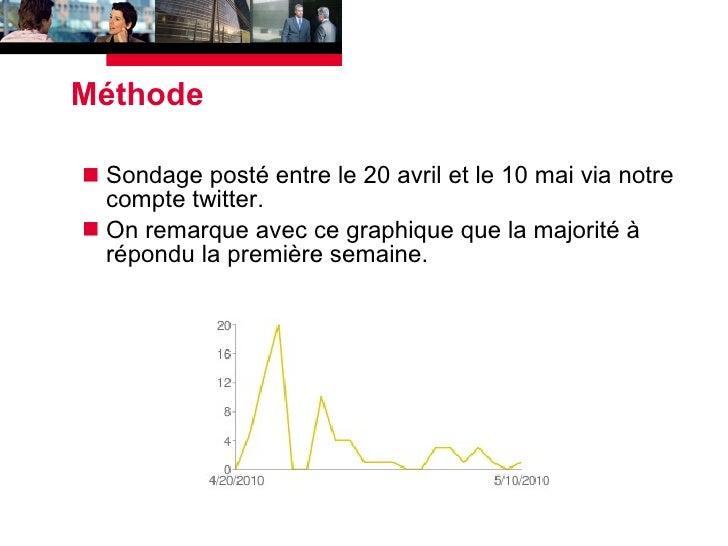 Méthode <ul><li>Sondage posté entre le 20 avril et le 10 mai via notre compte twitter. </li></ul><ul><li>On remarque avec ...