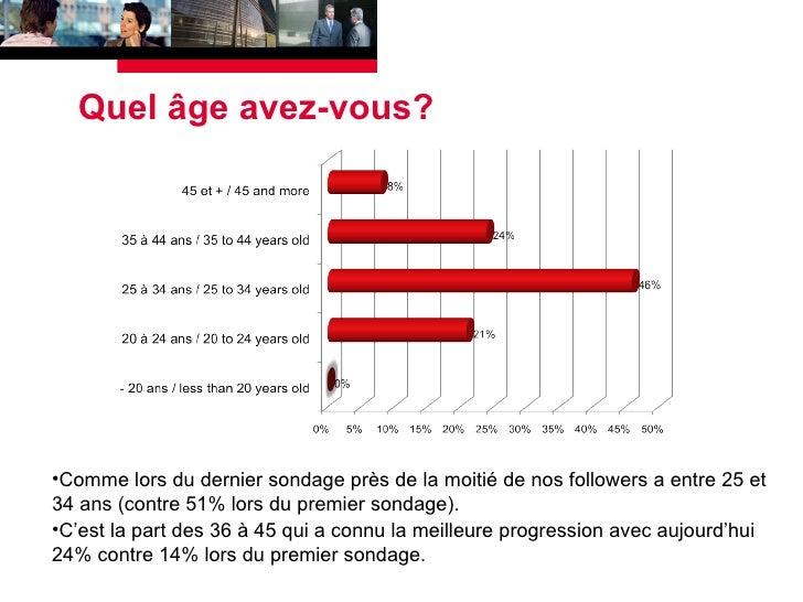 Quel âge avez-vous? <ul><li>Comme lors du dernier sondage près de la moitié de nos followers a entre 25 et 34 ans (contre ...