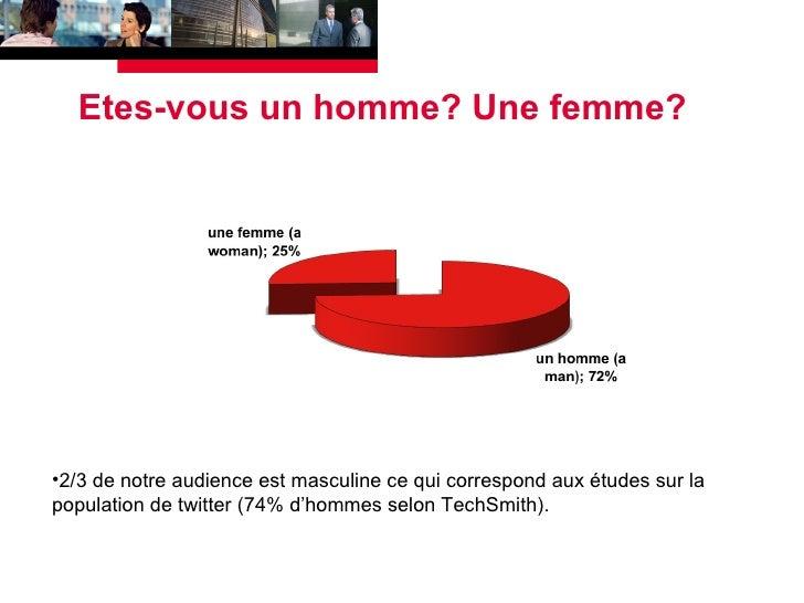 Etes-vous un homme? Une femme? <ul><li>2/3 de notre audience est masculine ce qui correspond aux études sur la population ...
