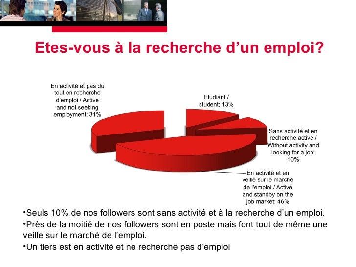 Etes-vous à la recherche d'un emploi? <ul><li>Seuls 10% de nos followers sont sans activité et à la recherche d'un emploi....