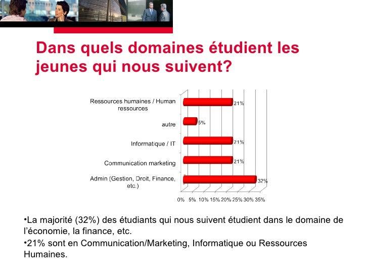 Dans quels domaines étudient les jeunes qui nous suivent? <ul><li>La majorité (32%) des étudiants qui nous suivent étudien...