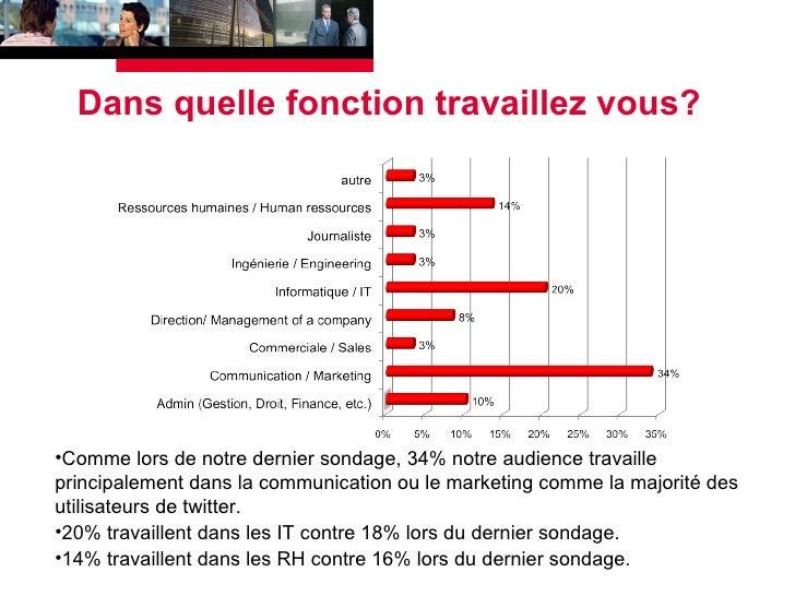 Dans quelle fonction travaillez vous? <ul><li>Comme lors de notre dernier sondage, 34% notre audience travaille principale...