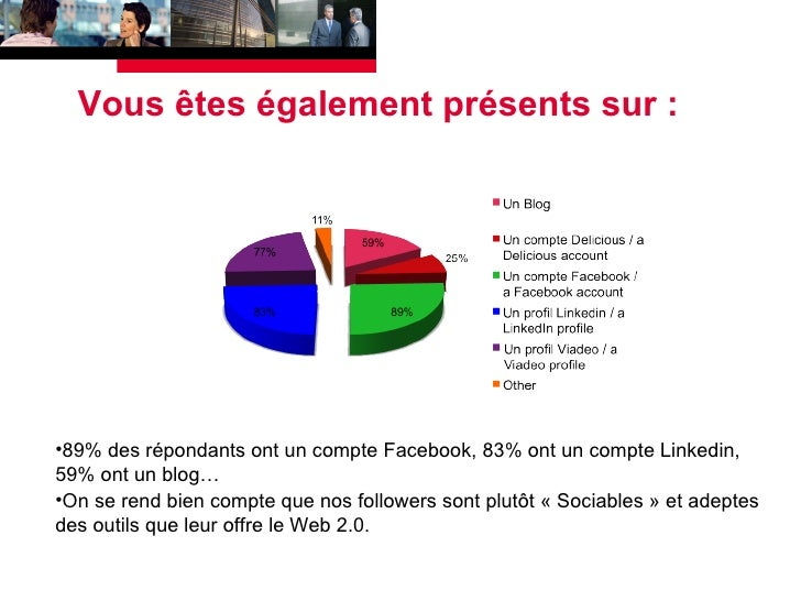 Vous êtes également présents sur : <ul><li>89% des répondants ont un compte Facebook, 83% ont un compte Linkedin, 59% ont ...