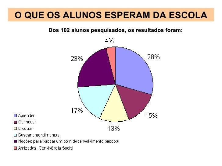 O QUE OS ALUNOS ESPERAM DA ESCOLA Dos 102 alunos pesquisados, os resultados foram: