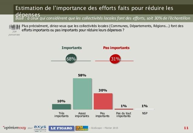 11pour – EcoScope – Février 2015 Estimation de l'importance des efforts faits pour réduire les dépenses Plus précisément, ...