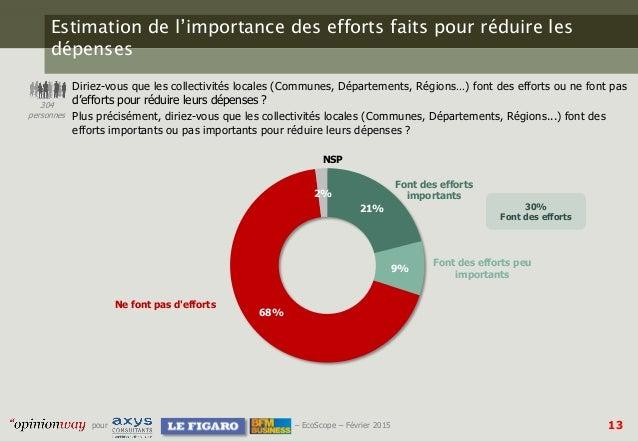 13pour – EcoScope – Février 2015 Estimation de l'importance des efforts faits pour réduire les dépenses Diriez-vous que le...