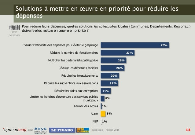 14pour – EcoScope – Février 2015 Solutions à mettre en œuvre en priorité pour réduire les dépenses Pour réduire leurs dépe...