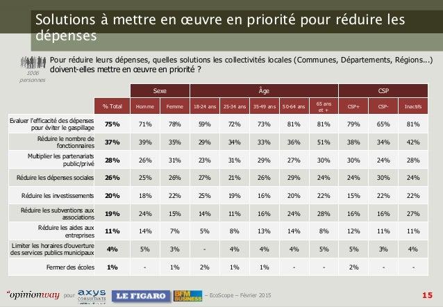 15pour – EcoScope – Février 2015 Solutions à mettre en œuvre en priorité pour réduire les dépenses Pour réduire leurs dépe...