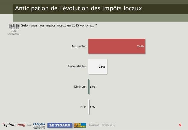 5pour – EcoScope – Février 2015 Anticipation de l'évolution des impôts locaux Selon vous, vos impôts locaux en 2015 vont-i...