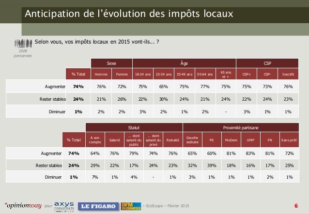 6pour – EcoScope – Février 2015 Anticipation de l'évolution des impôts locaux Selon vous, vos impôts locaux en 2015 vont-i...