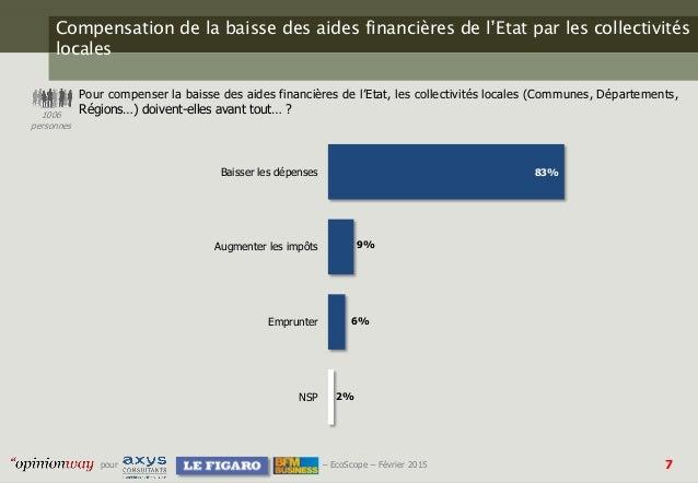 7pour – EcoScope – Février 2015 Compensation de la baisse des aides financières de l'Etat par les collectivités locales Po...