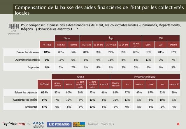 8pour – EcoScope – Février 2015 Compensation de la baisse des aides financières de l'Etat par les collectivités locales Po...