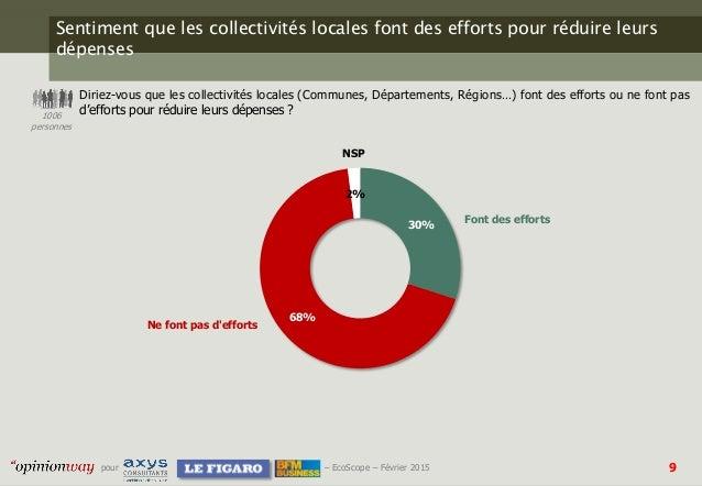 9pour – EcoScope – Février 2015 Sentiment que les collectivités locales font des efforts pour réduire leurs dépenses Dirie...