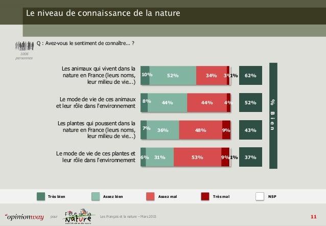 11pour Les Français et la nature – Mars 2015 Le niveau de connaissance de la nature Q : Avez-vous le sentiment de connaîtr...