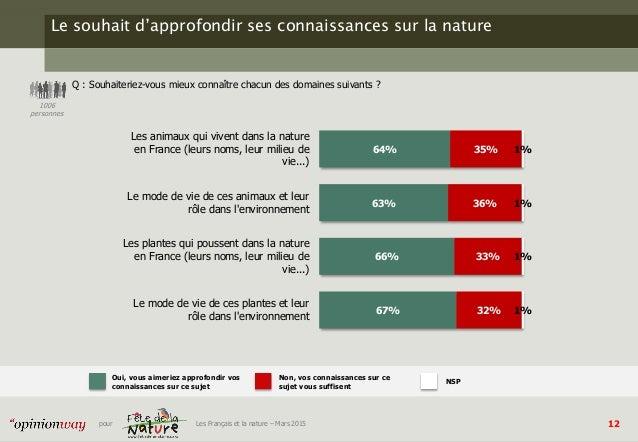 12pour Les Français et la nature – Mars 2015 Le souhait d'approfondir ses connaissances sur la nature Q : Souhaiteriez-vou...