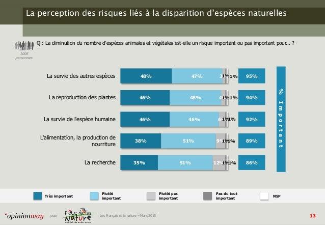 13pour Les Français et la nature – Mars 2015 La perception des risques liés à la disparition d'espèces naturelles Q : La d...