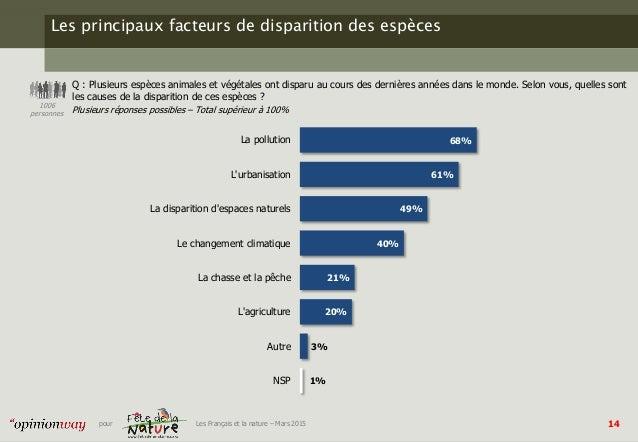 14pour Les Français et la nature – Mars 2015 Les principaux facteurs de disparition des espèces Q : Plusieurs espèces anim...