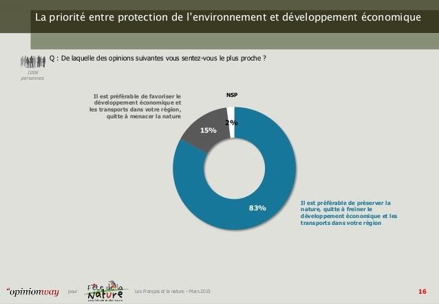 16pour Les Français et la nature – Mars 2015 La priorité entre protection de l'environnement et développement économique Q...